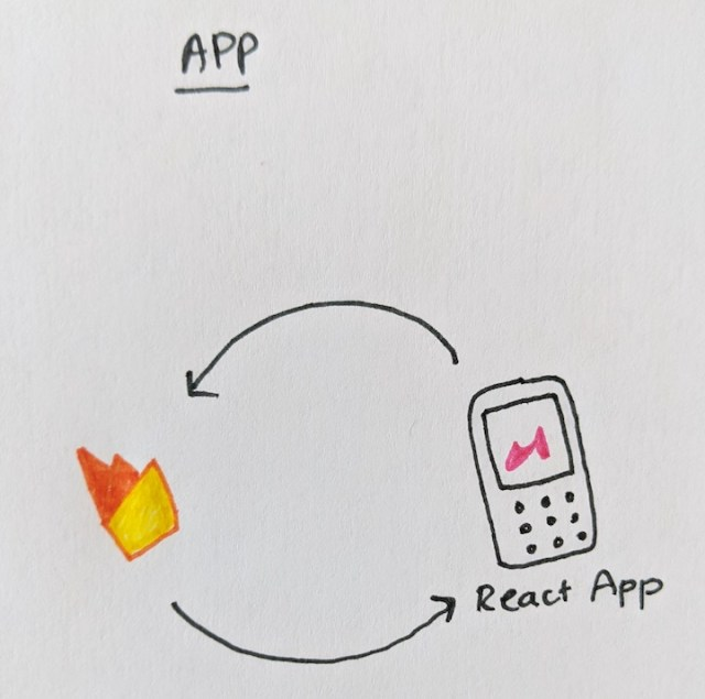 Architecture diagram of a web app reading from Firestore