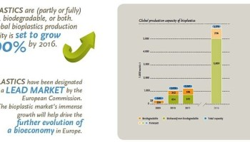 Bioplastics are used in an increasing number of markets   Bioeconomy