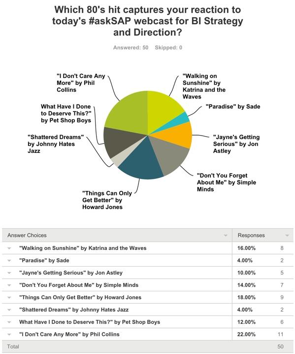 #askSAP 80's Hit Survey Results