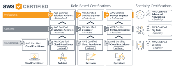 Amazon AWS Certification Roadmap