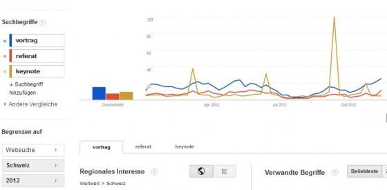 Tool-Box SEO: Google Trends, um den SEO-Wert von Keywords aufzudecken