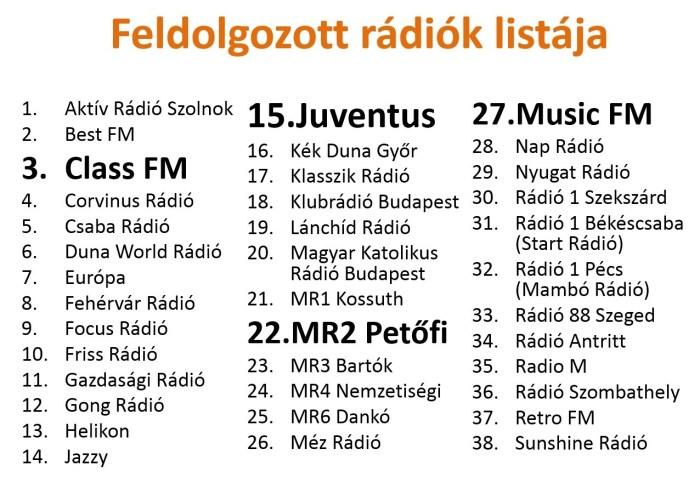 radiolista