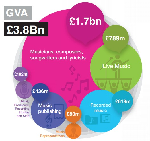A brit zeneipar egyes területeinek hozzájárulása a gazdasághoz (bruttó hozzáadott érték)
