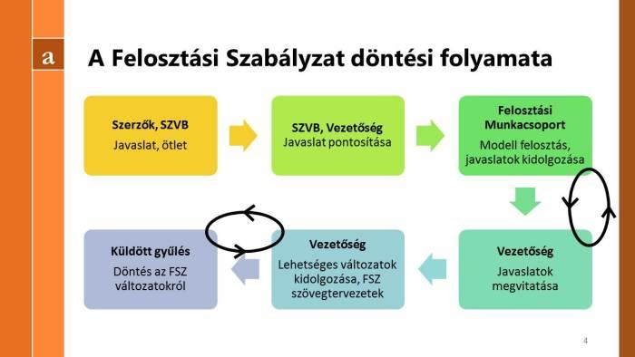 FSZ döntési folyamat