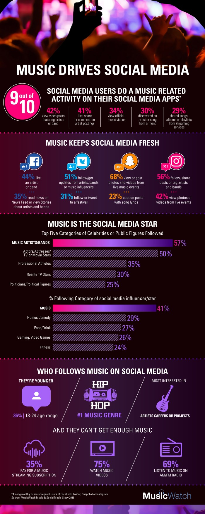 MusicWatch-Social-0818-Infographic-e1533582093944