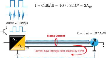 Sigma Current