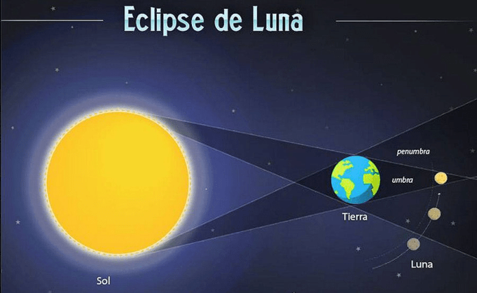 eclipse total de Luna