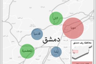 ثلاثة نماذج متمايزة لمصير الفاعلين الاجتماعيين المؤثرين في مناطق تسويات ريف دمشق