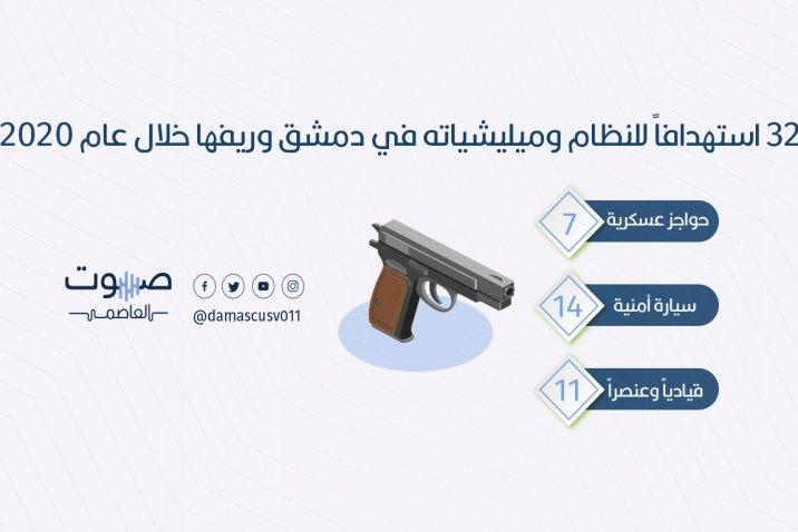 32 استهداف للنظام وميليشياته في دمشق وريفها خلال عام 2020