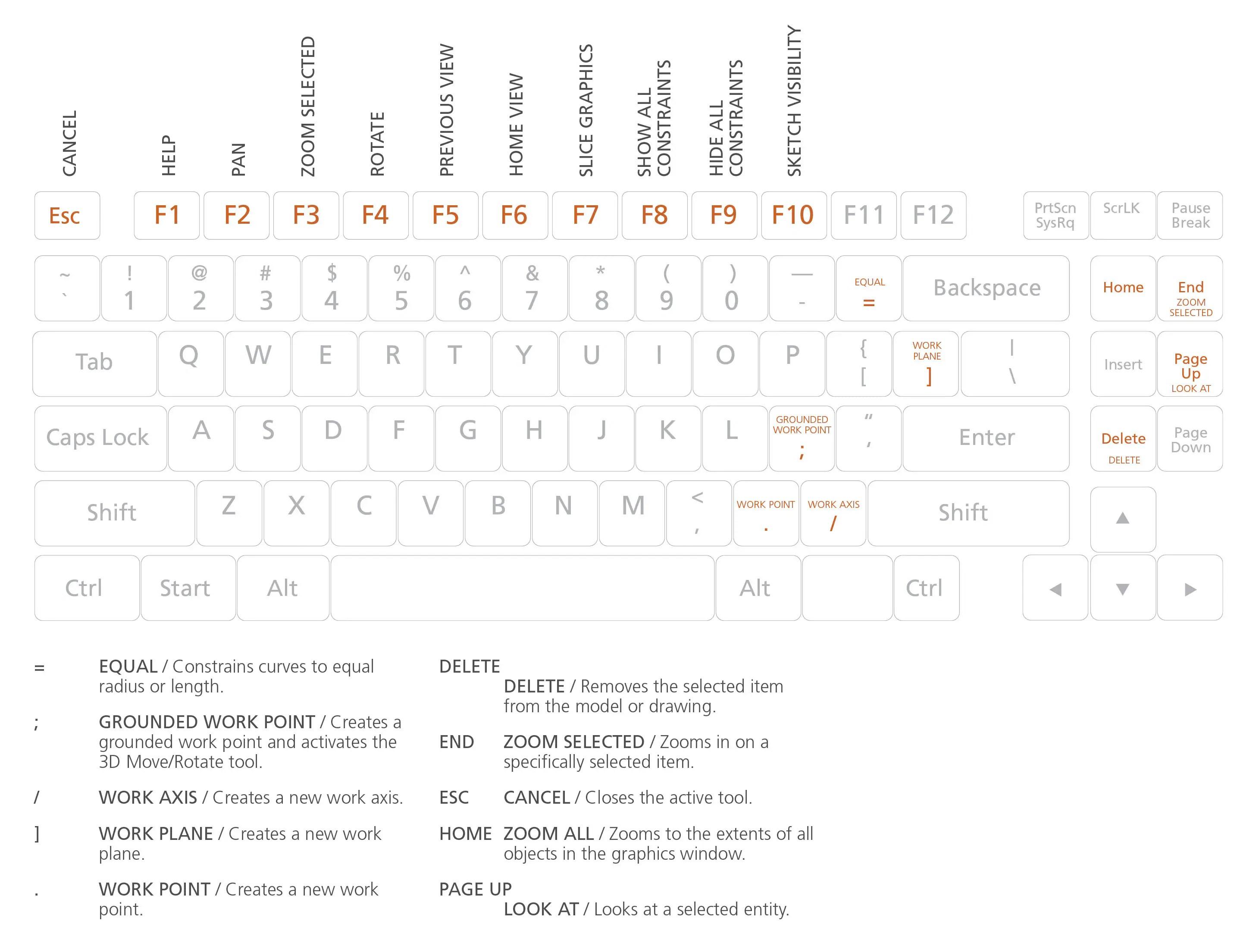 Inventor Keyboard Shortcuts Hotkeys Amp Commands Guide