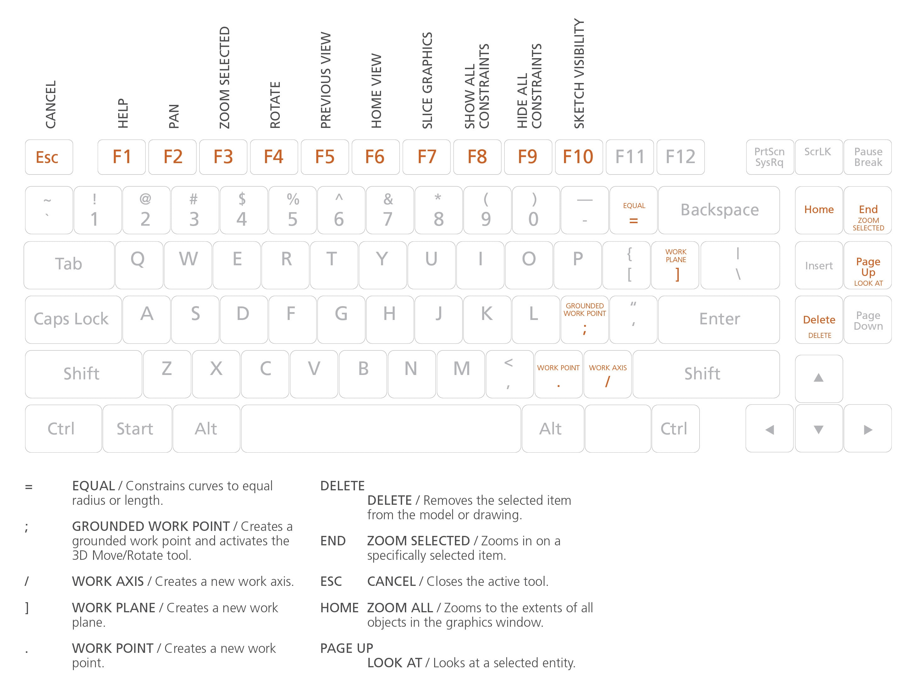 Inventor Keyboard Shortcuts Amp Commands Guide
