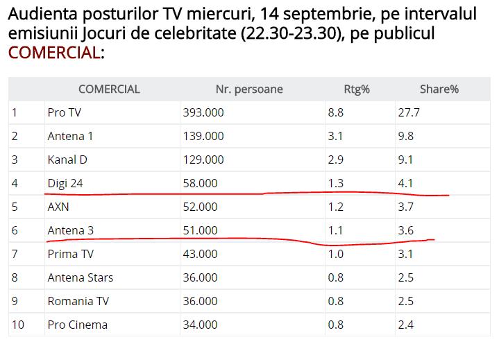 Digi24 devansează Antena 3 pe comercial