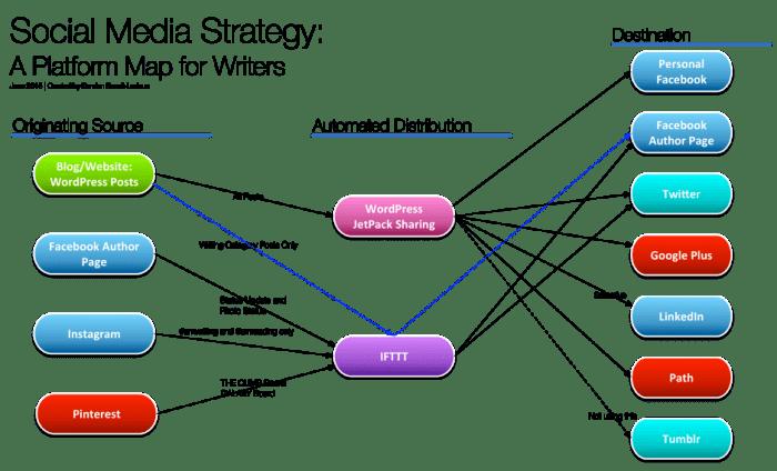 Social Media Strategy Map June 2015