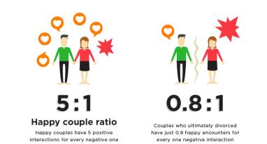 happy couple ratio