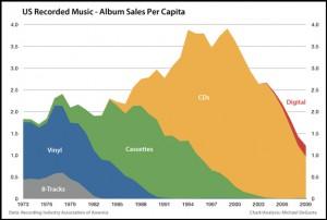 us music industry album sales per capita
