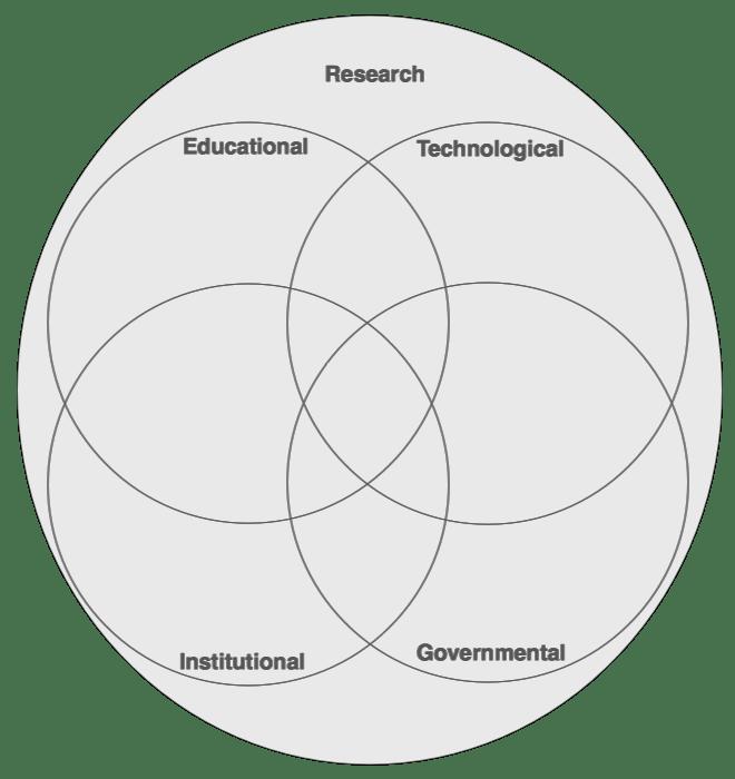 Adapted Stakeholders diagram