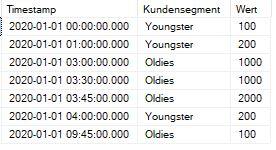 SQL Select von Buchungsliste