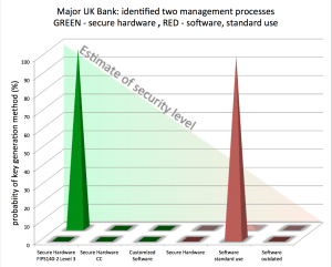 Major UK bank - two security processes identified