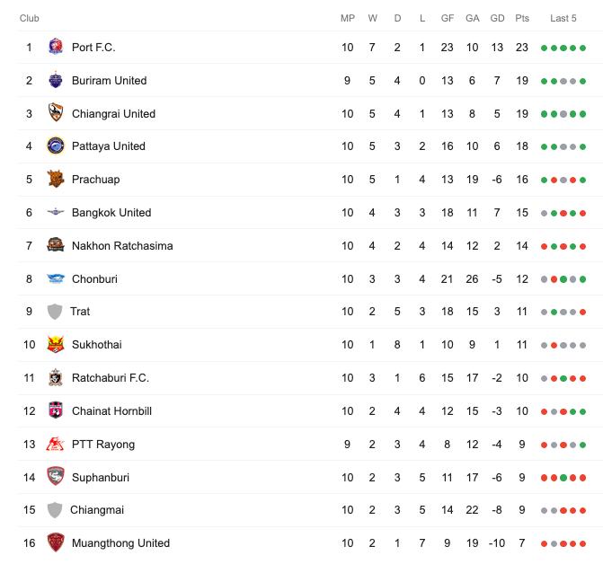 thai-league-1-review