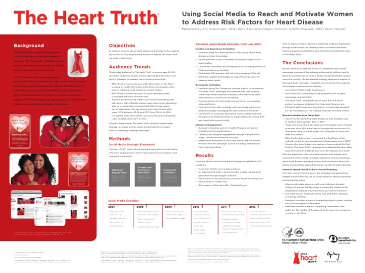 The Heart Truth Poster