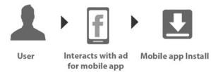 Facebook App Install ad