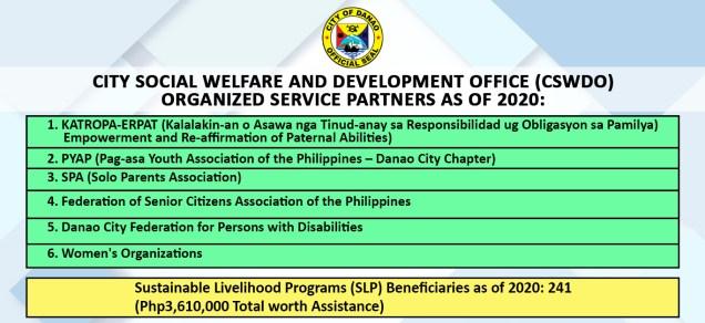 CITY SOCIAL WELFARE AND DEVELOPMENT OFFICE (CSWDO) ORGANIZED