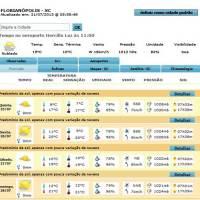 Previsão do tempo para o BAILA COSTÃO 2013