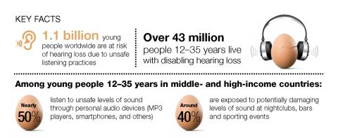 WHO Hearing loss graphic