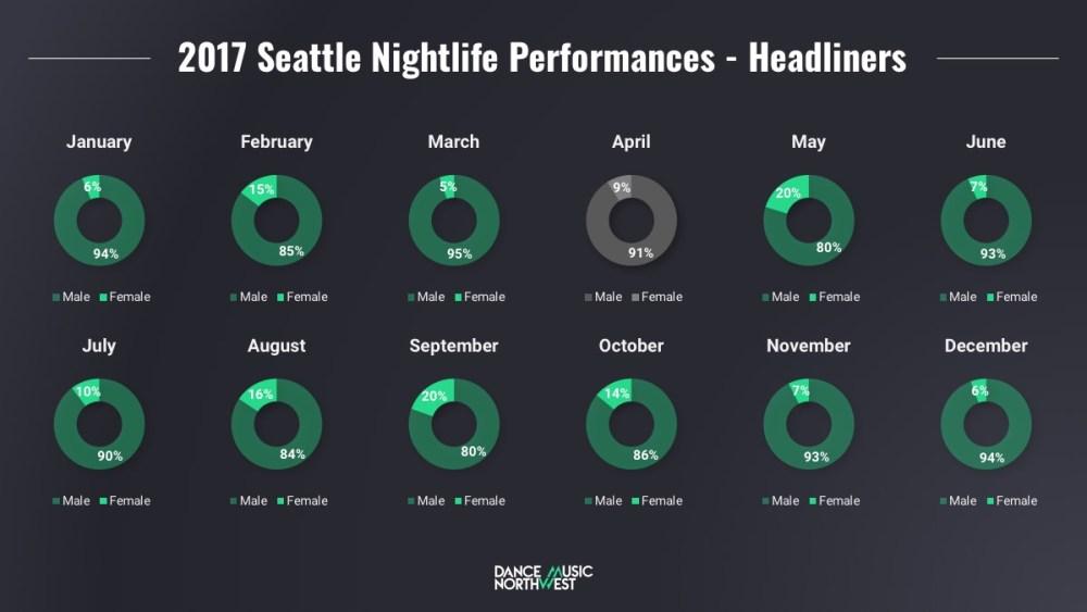 Seattle 2017 Nighlife Performance by Gender - Headliners