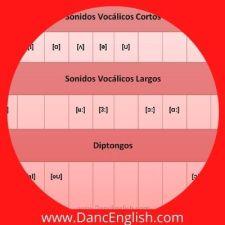 sonidos vocalicos del ingles americano