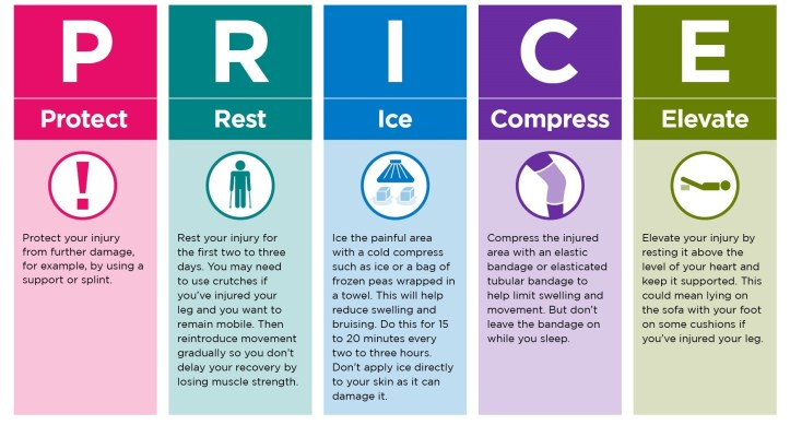 use P.R.I.C.E. therapy for injuries