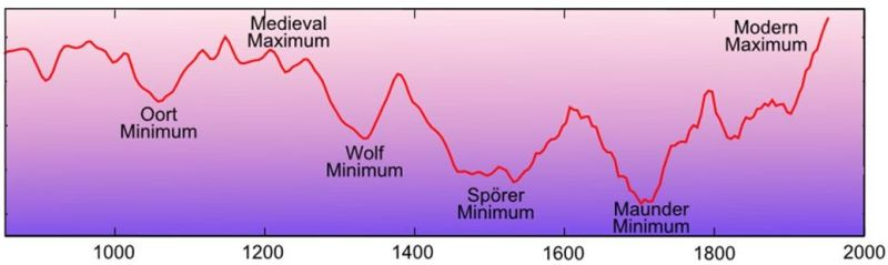 Solar activity  through 1,000 years as a result of carbon-14 analysis
