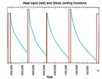 Interglacials as result of the heat pulses