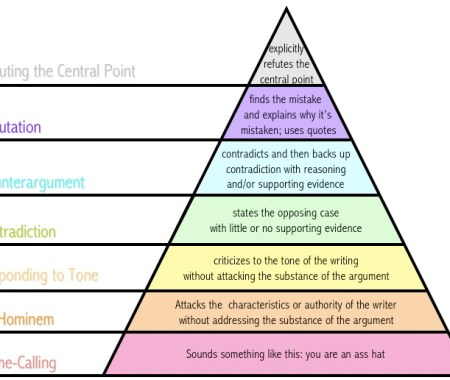 disagreement hierarchy