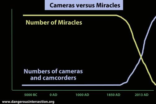 Cameras v miracles copy