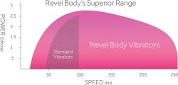 revel-range