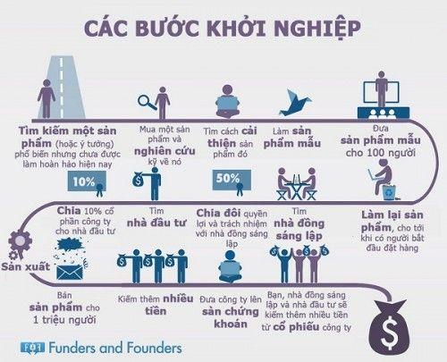 nhung kien thuc co ban can biet khi khoi nghiep  [Infographic] Hành trang khởi nghiệp bạn nên biết.