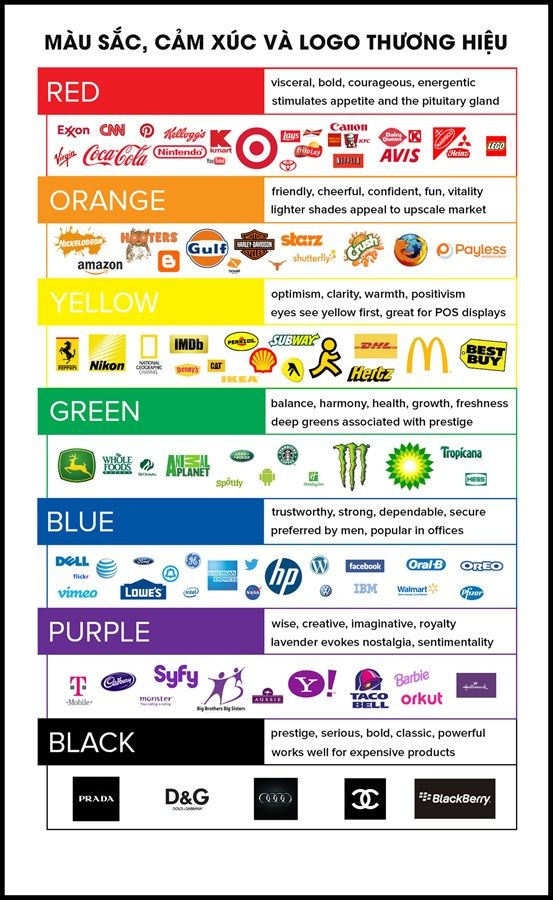 Học thiết kế đồ họa - [Infographic] Cảm xúc của màu sắc
