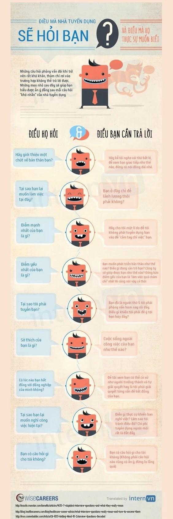 Infographic - Những Câu HỎi Thường Gặp Của Nhà Tuyển Dụng