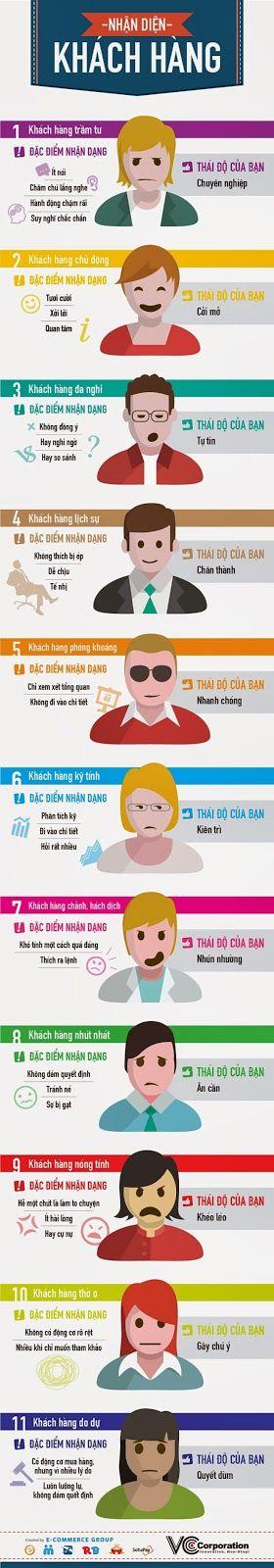 Infographic hay về bán hàng | DINH PHONG
