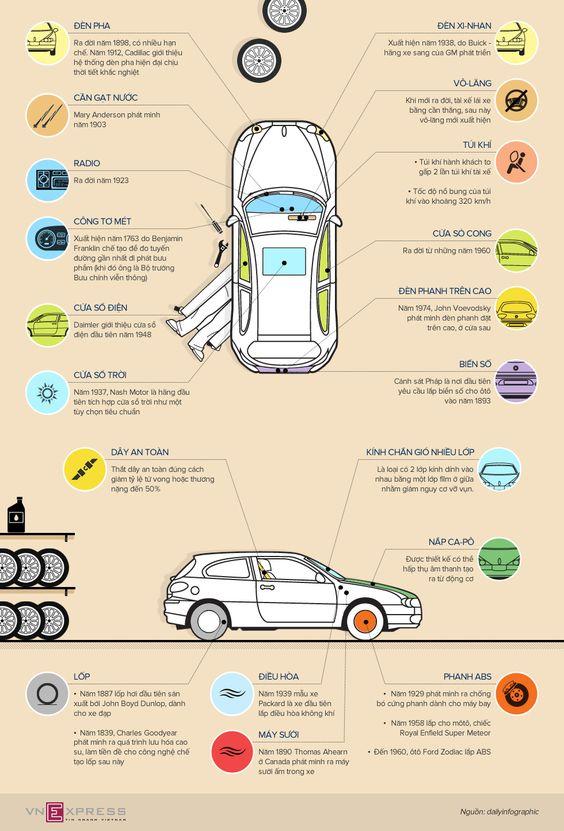 Xe hơi được tạo nên như thế nào?