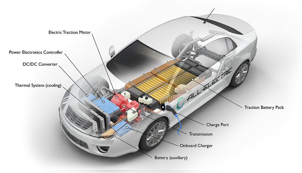 Xe điện cơ bản sẽ có bộ pin đặt dưới sàn, cung cấp năng lượng cho động cơ đặt phía trước hoặc sau. Ảnh: AFDC