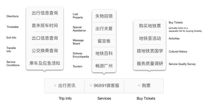 Guangzhou Metro OA's 3-tabbed menu