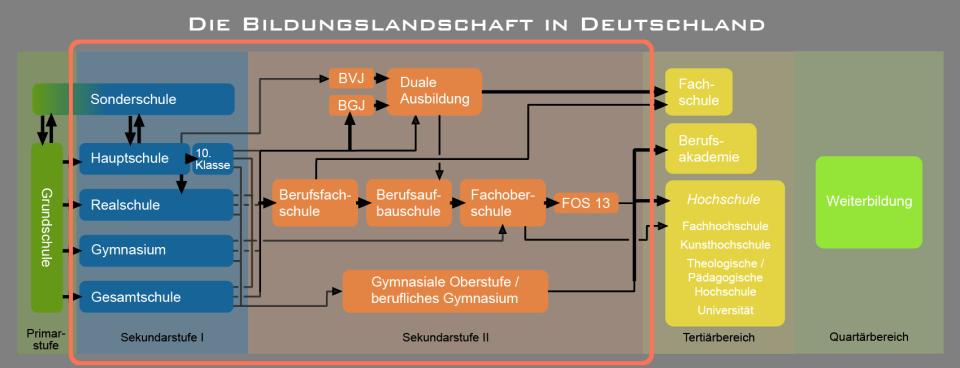 Deutsche Bildungslandschaft