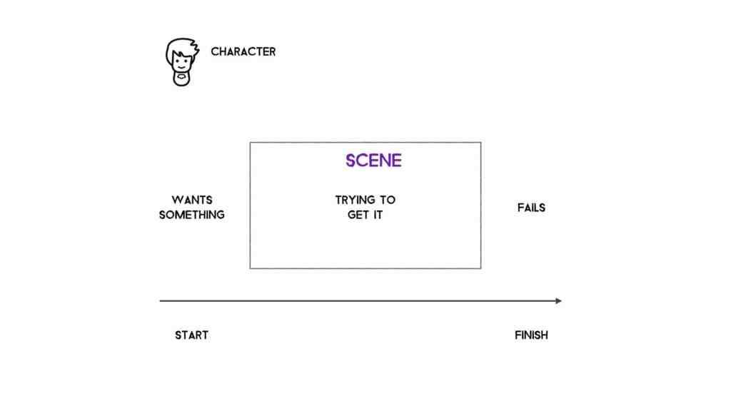 scene map