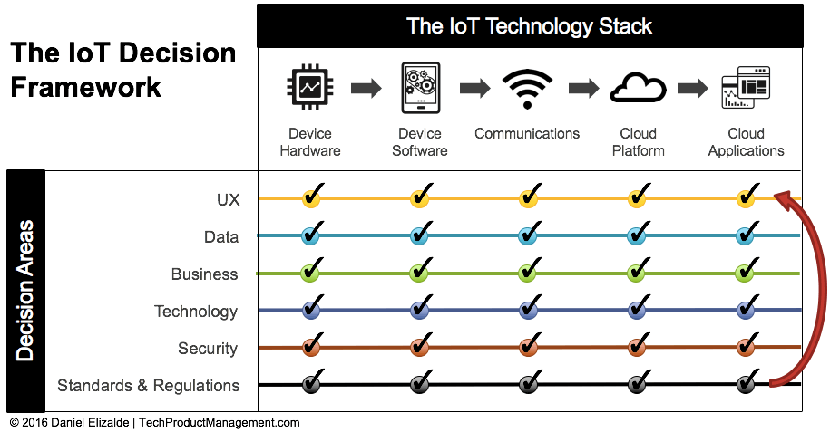 The IoT Decision Framework by Daniel Elizalde - Iterate on Decision Areas