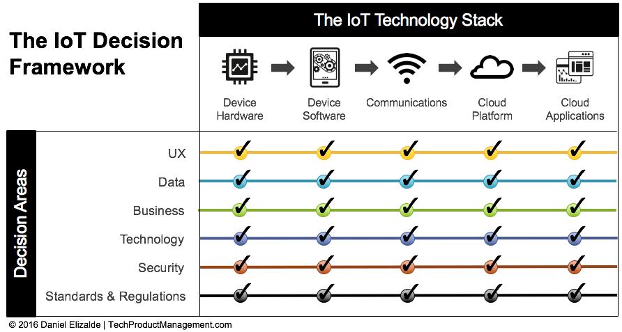 IoT Framework by Daniel Elizalde - Completed