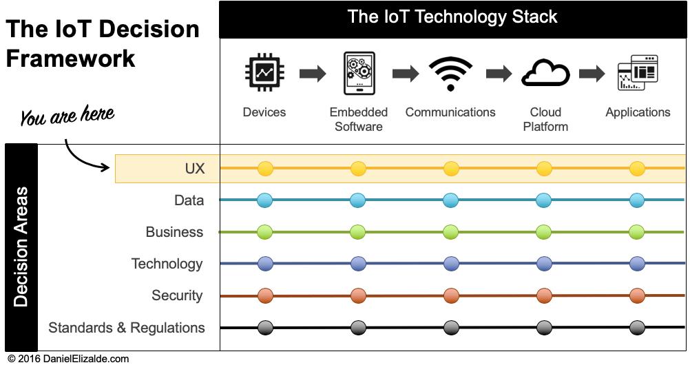 IoT Decision Framework - UX