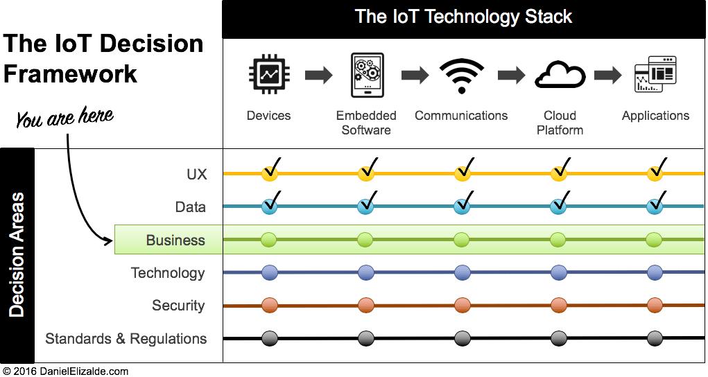 IoT Decision Framework - Entreprises