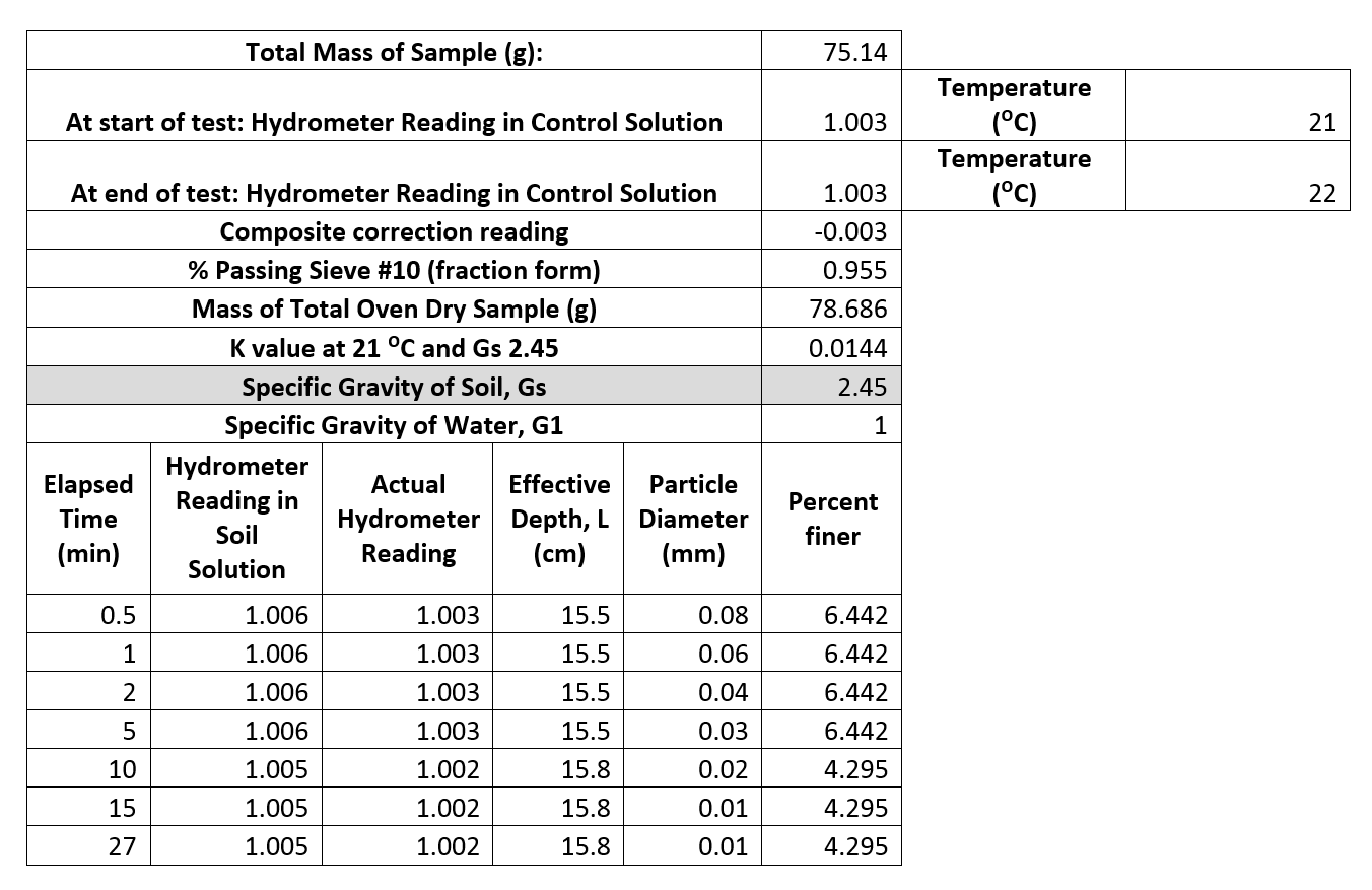 Grain Size Distribution Lab Laboratory Portfolio